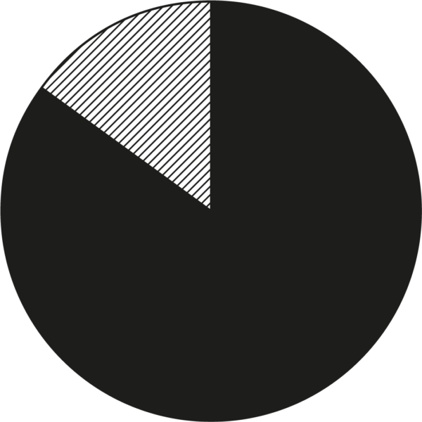 Cirkeldiagram ändamål